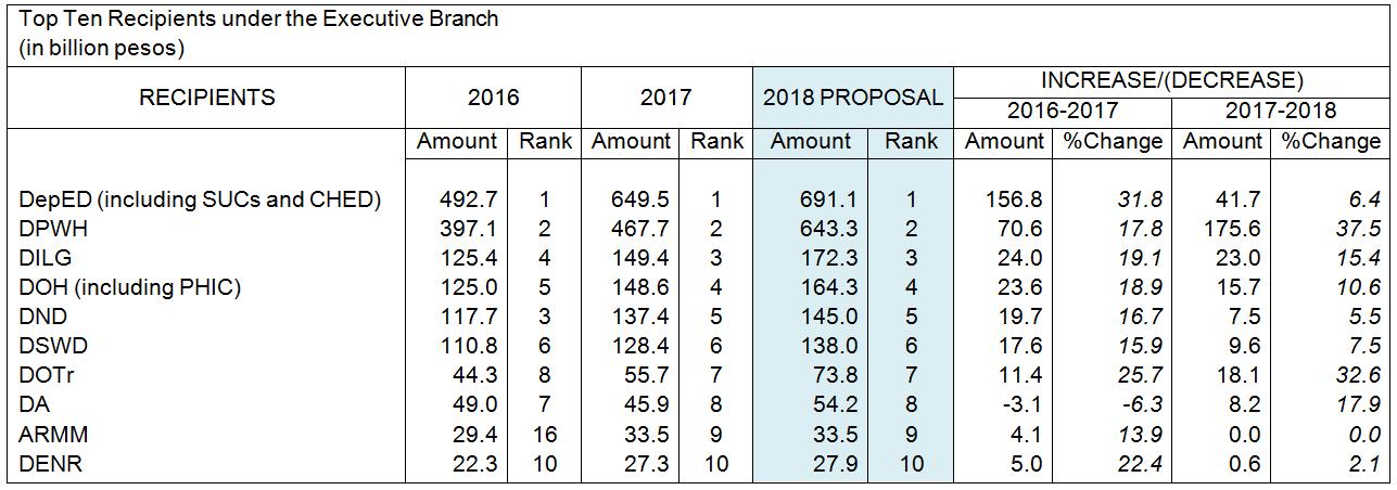 dbm�s proposed p3767 trillion 2018 budget prioritizes